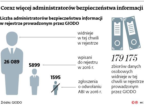 Coraz więcej administratorów bezpieczeństwa informacji