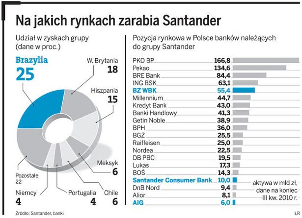 Na jakich rynkach zarabia Santander