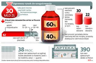 Nadchodzą zmiany na rynku farmaceutycznym. Apteki będą walczyć o przetrwanie