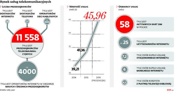Rynek usług telekomunikacyjnych