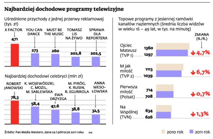 Najbardziej dochodowe programy telewizyjne