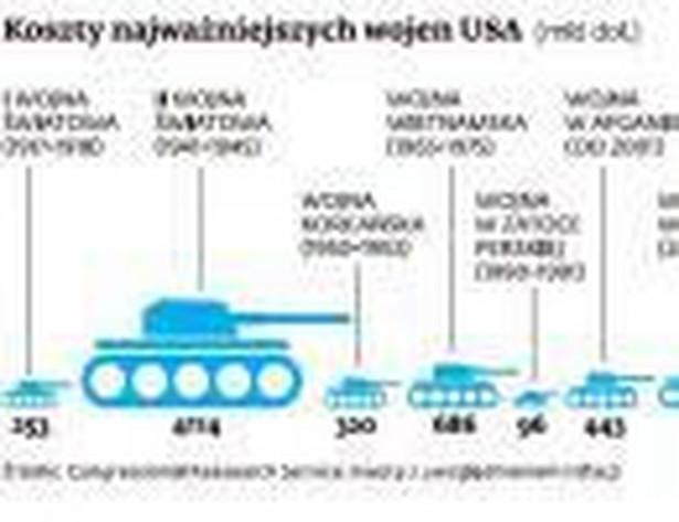 Koszty najważniejszych wojen USA