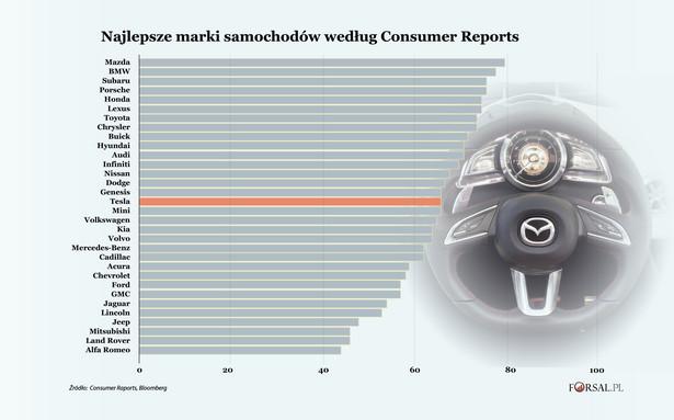 Najlepsze marki samochodów według Consumer Reports