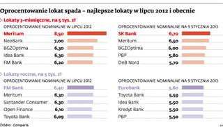 Obniżka stóp procentowych: niższe raty kredytów, niższe zyski z lokat