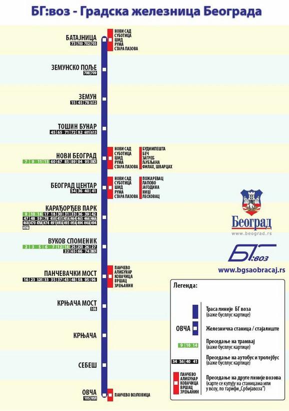 Šematski prikaz linije BG voza