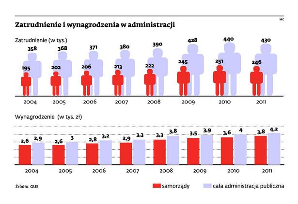 Zatrudnienie i wynagrodzenia w administracji