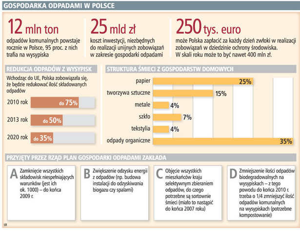 Gospodarka odpadami w Polsce