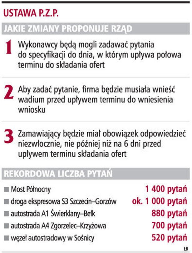 Ustawa P.Z.P.