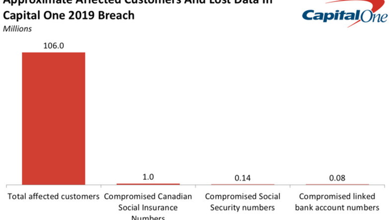 Capital One's data breach affected over 100 million customers (COF