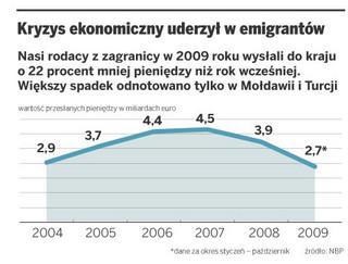 Kończy się kasa od polskich emigrantów