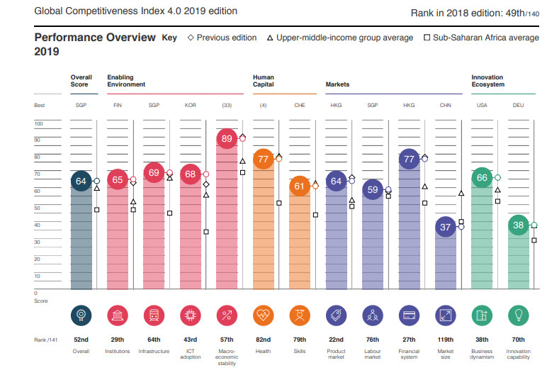 WEF Global Competitiveness Index 4.0