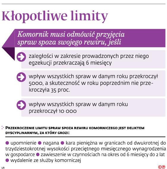Kłopotliwe limity