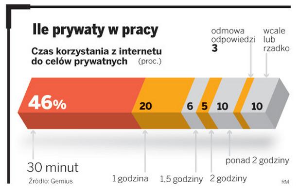 Czas korzystania z internetu przez pracowników do celów prywatnych