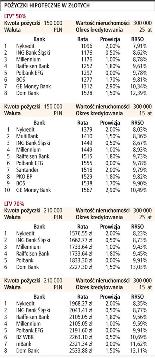 Pożyczki hipoteczne w złotych
