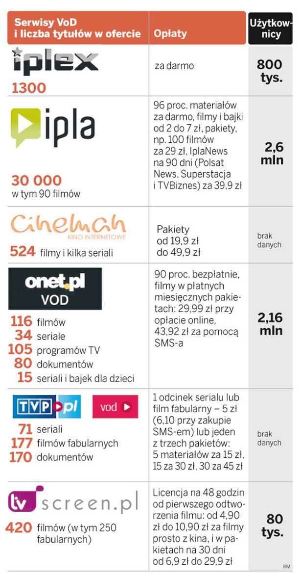 Serwisy VoD i liczba tytułów w ofercie