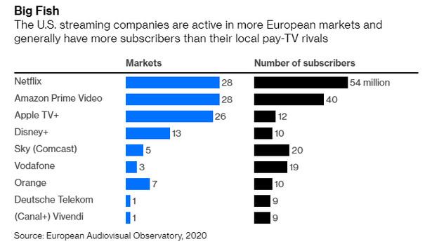 Liczba obsługiwanych rynków i subskrybentów dla największych medialnych graczy