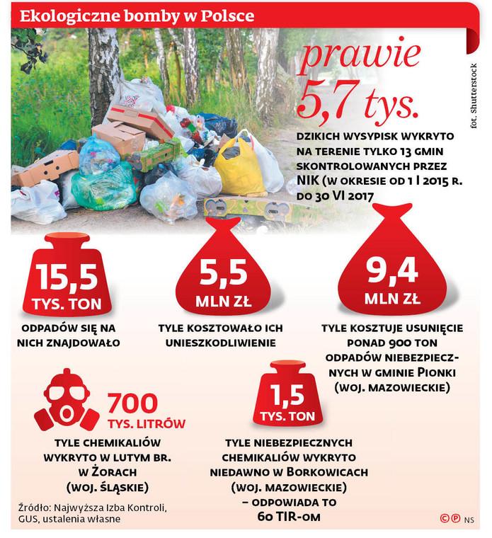 Ekologiczne bomby w Polsce