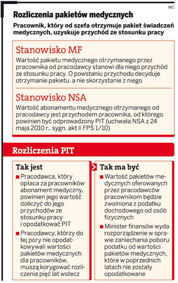 Rozliczenia pakietów medycznych