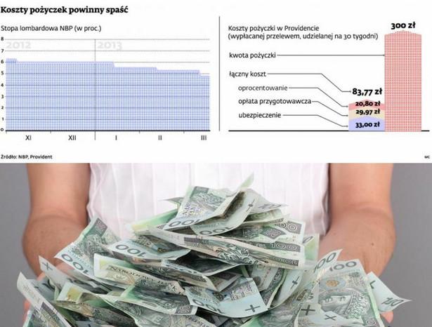 Koszty pożyczek powinny spaść