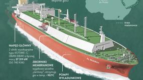 Al Nuaman w Świnoujściu z pierwszą dostawą gazu - krok w stronę niezależności od Rosji