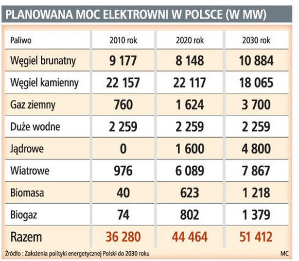 Planowana moc elektrowni w Polsce