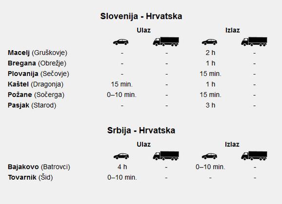 Hrvatski  autoklub objavio dužinu čekanja na Batrovcima