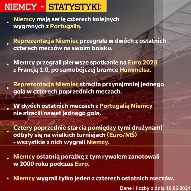 niemcy statystyki euro 2020