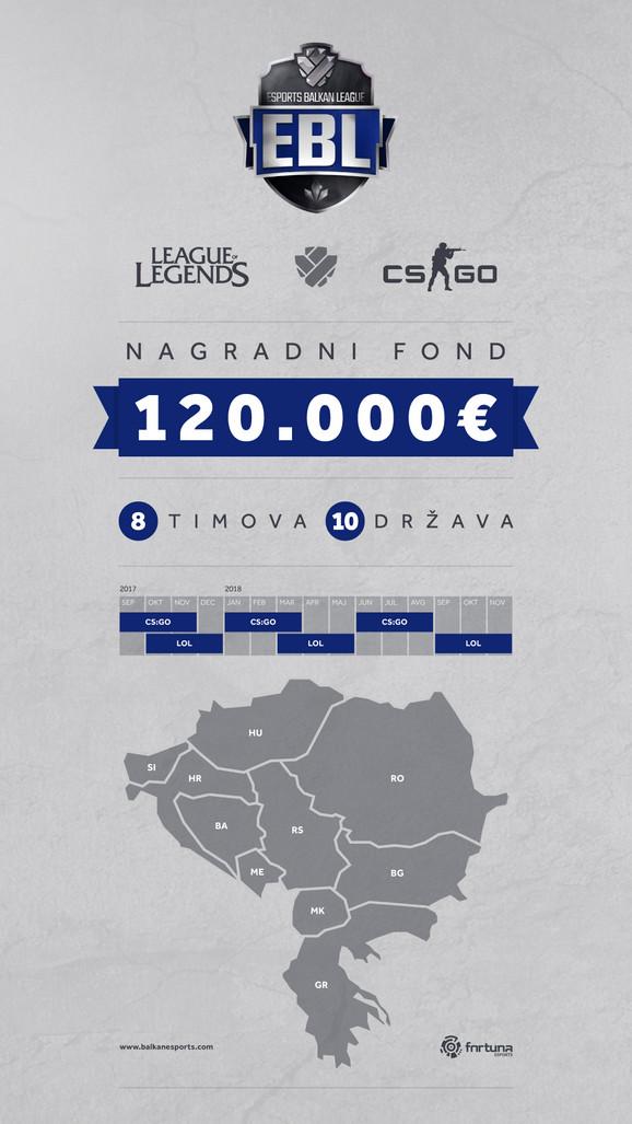 Za nagradu od 120.000 evra boriće se sve zemlje regiona
