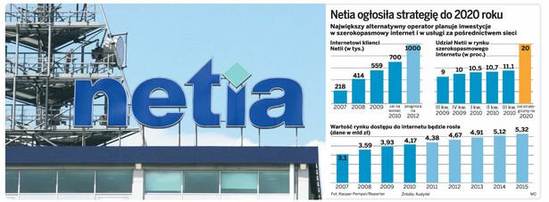 Netia ogłosiła strategię do 2020 roku