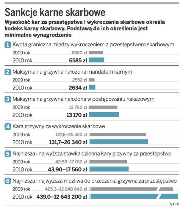 Sankcje karne skarbowe