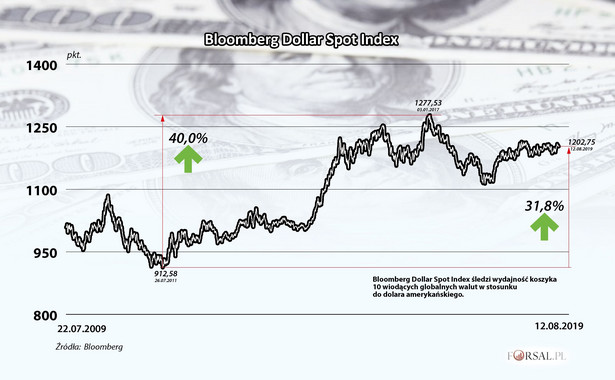 Bloomberg Dollar Spot Index