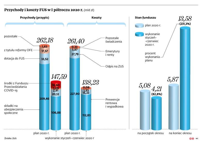 Przychody i koszty FUS w I półroczu 2020 r. (mld zł)