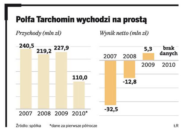 Polfa Tarchomin wychodzi na prostą