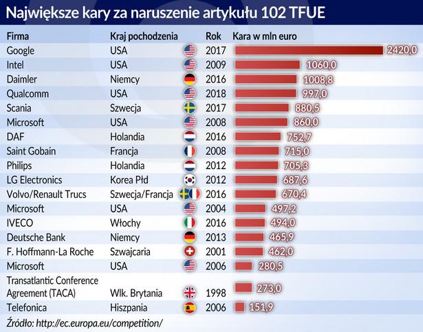 Kary-w-UE (graf. Obserwator Finansowy)