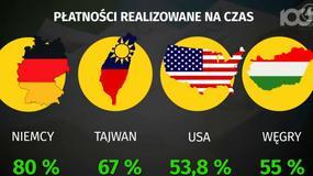 Polskie firmy w czołówce dłużników