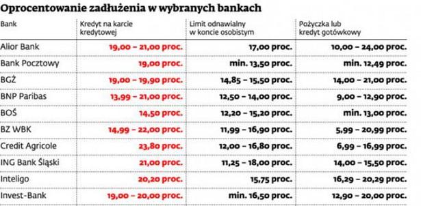Oprocentowanie zadłużenia w wybranych bankach