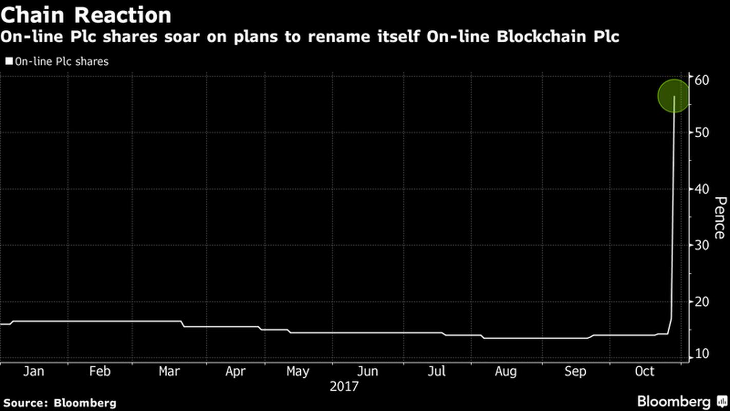 Notowania firmy On-line Plc po zapowiedzi zmiany nazwy na On-line Blockchain Plc