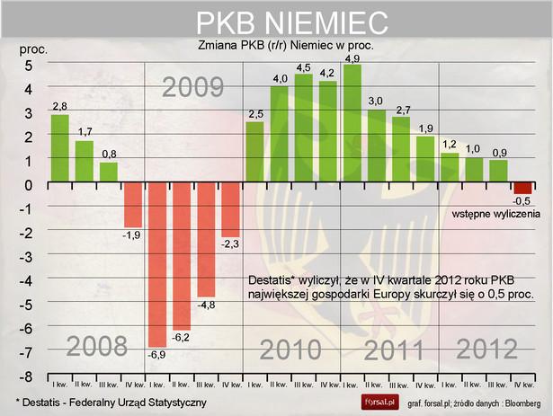 PKB Niemiec w 4kw2012 - wstępne wyliczenia Destatis