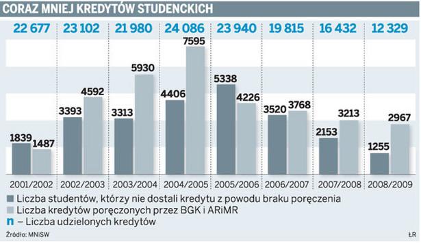 Coraz mniej kredytów studenckich