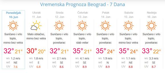 Svakog Dana Ove Nedelje Biće Sve Toplije Vrhunac će Biti