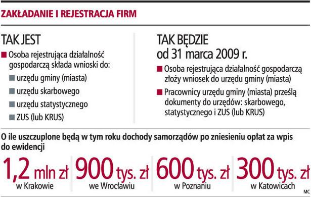 Zakładanie i rejestracja firm