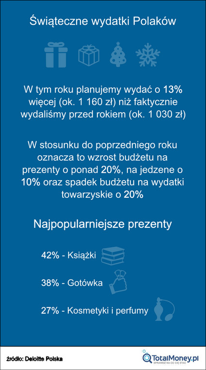 Ile kosztują święta? Ile wydają na nie Polacy?