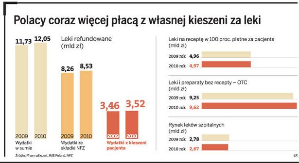 Polacy coraz więcej płacą z własnej kieszeni za leki
