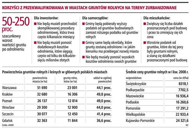 Korzyści z przekwalifikowania w miastach gruntów rolnych na tereny zurbanizowane