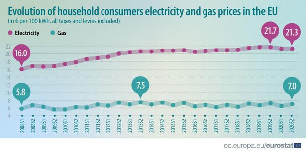 Zmiana cen energii elektrycznej i gazu w UE