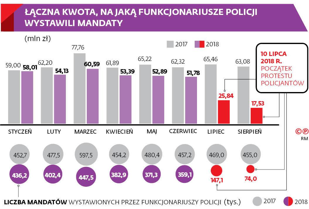 ŁĄCZNA KWOTA, NA JAKĄ FUNKCJONARIUSZE POLICJI WYSTAWILI MANDATY