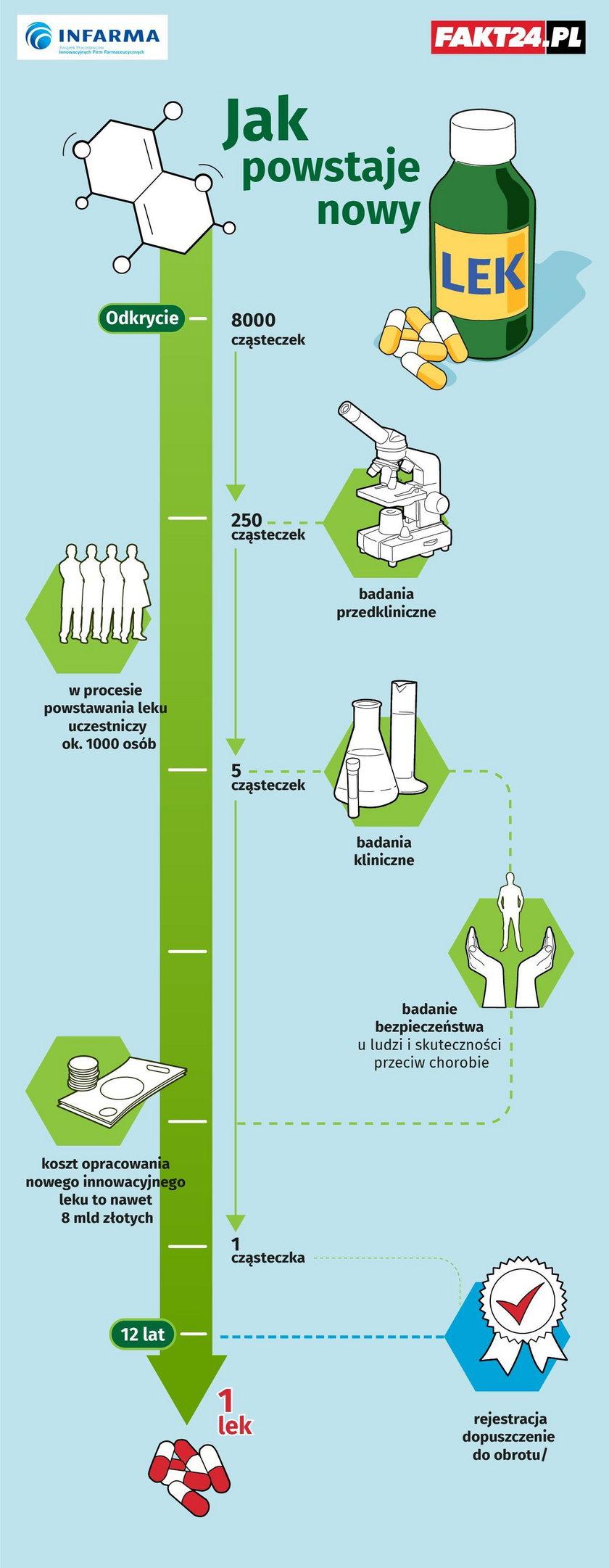 Innowacyjne leki to szansa na zdrowszy świat