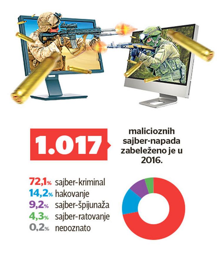 grafika 6-7-Sajber-napad-1 statistika za 2016 foto RAS