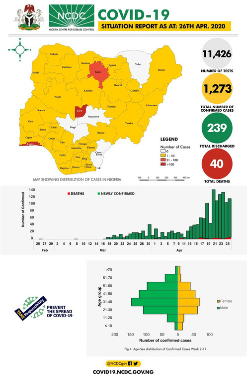 Four Nigerian states remain unaffected by coronavirus after two months, as of April 26 [NCDC]