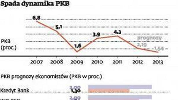 Spada dynamika PKB